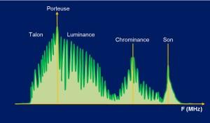 allure du spectre d'une émission de télévision analogique en SECAM LL'. Le spectre n'est pas utilisé de manière uniforme et certaines raies apparaissent en permanence, générant des brouillages.