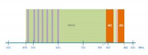 Nouvelle répartition des utilisations dans le haut de la bande UHF (790 à 865 MHz).